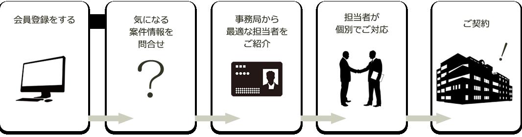 医療・介護For事業承継専門サイト「Succession」のご登録から案件交渉までの流れ